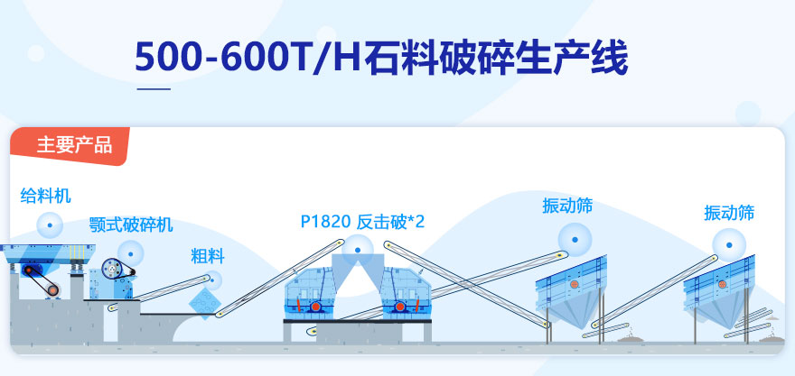 500-600T/H石料破碎生产线配置主要设备