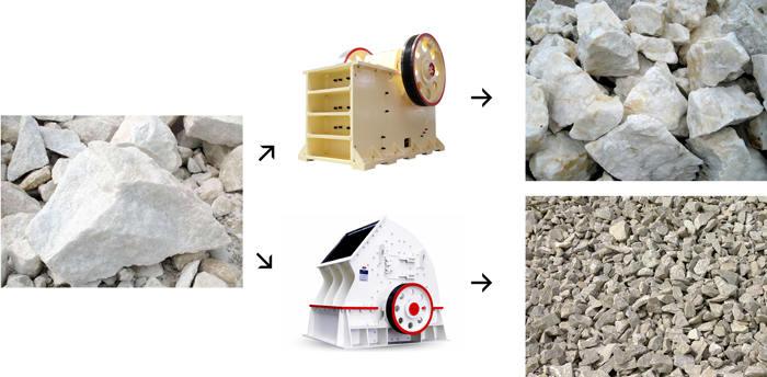高钙石粉碎过程