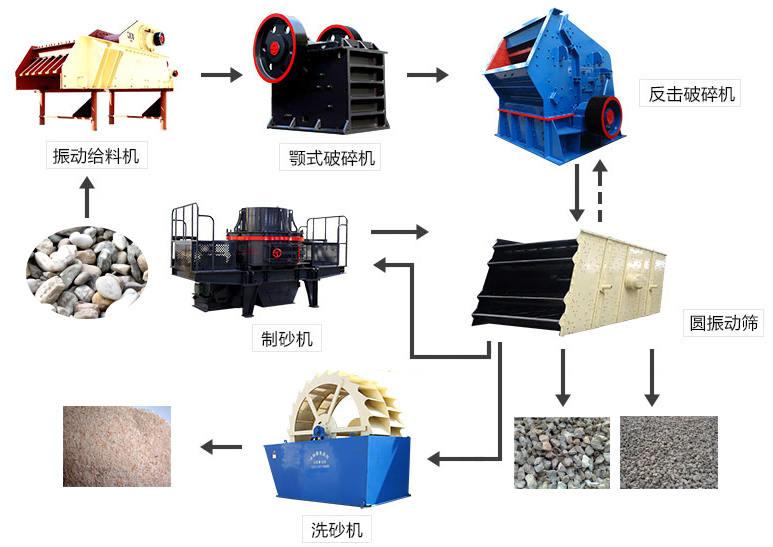 鹅卵石工艺流程图
