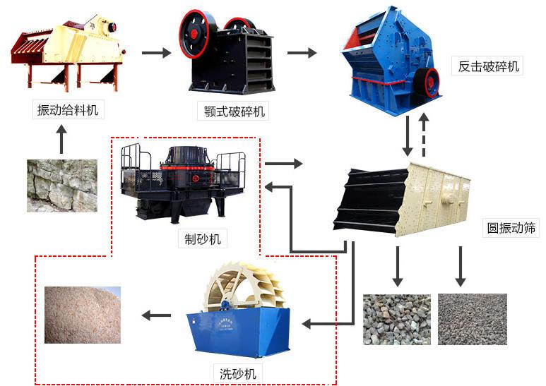 石子生产线流程图