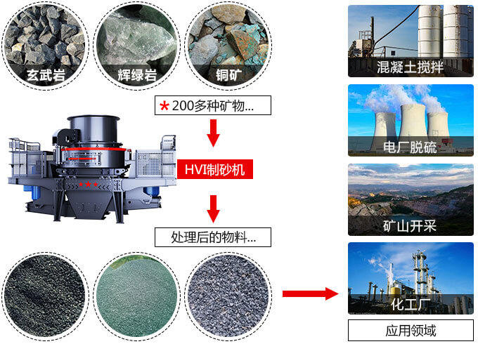 hvi制砂机能处理二百多种物料