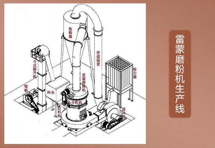 超细粉碎机-磨粉机作业原理
