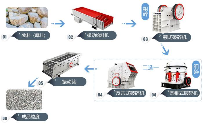 时产500吨砂石生产线流程图