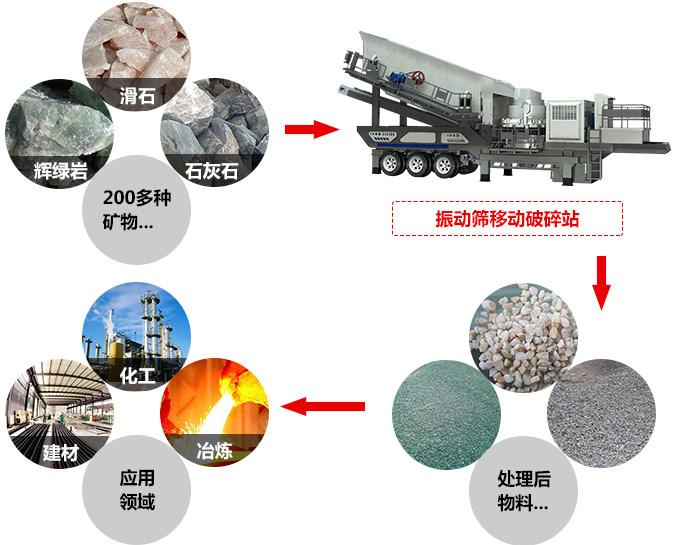 可移动石灰岩粉碎设备适用物料图