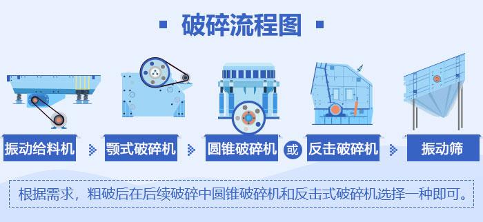 环保砂石生产线设备流程图