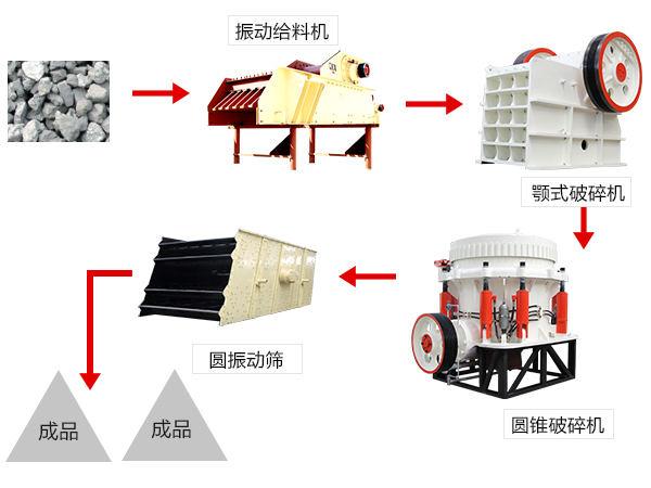 颚式破碎机组成的砂石生产线