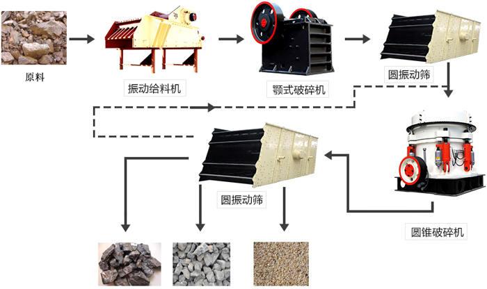 破碎石子生产线流程图