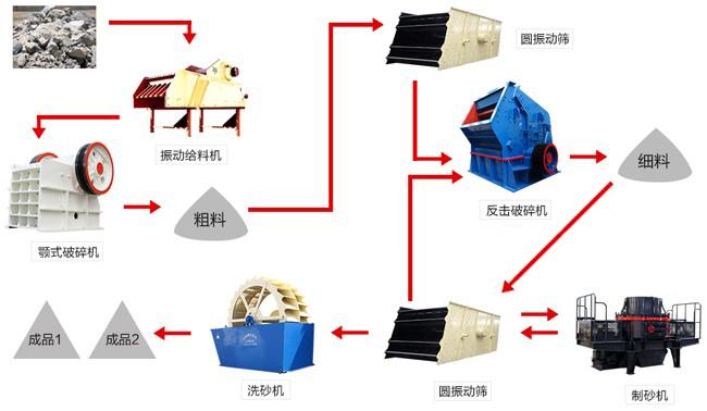 硅砂生产线设备