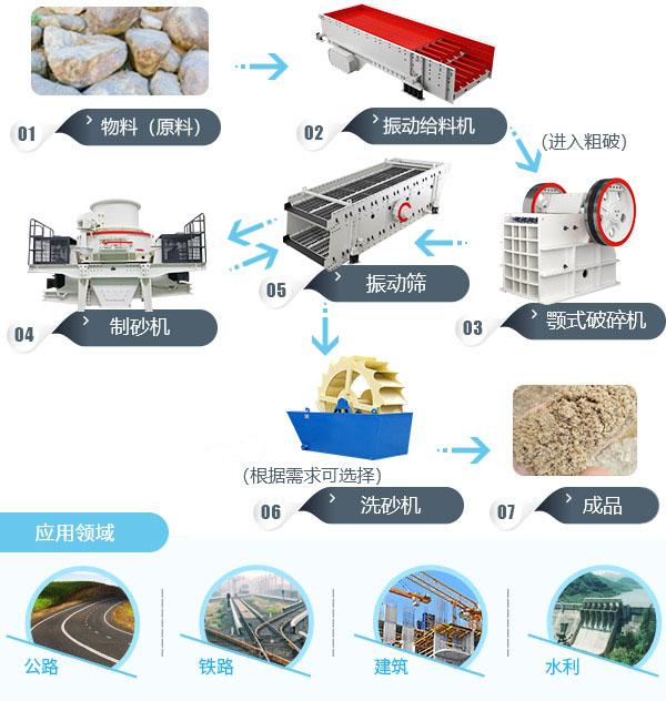 砂石料生产线流程