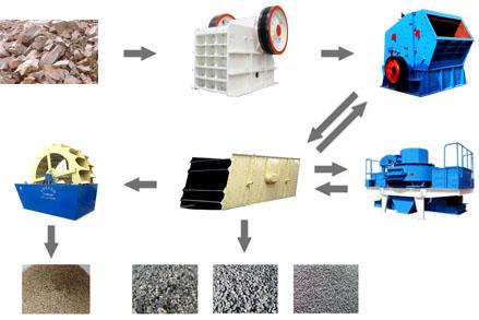 制砂生产线完整设备流程图