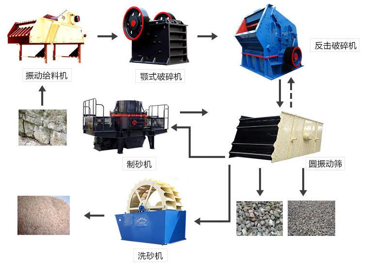 石子加工流程图