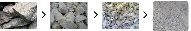 砂石原料制沙