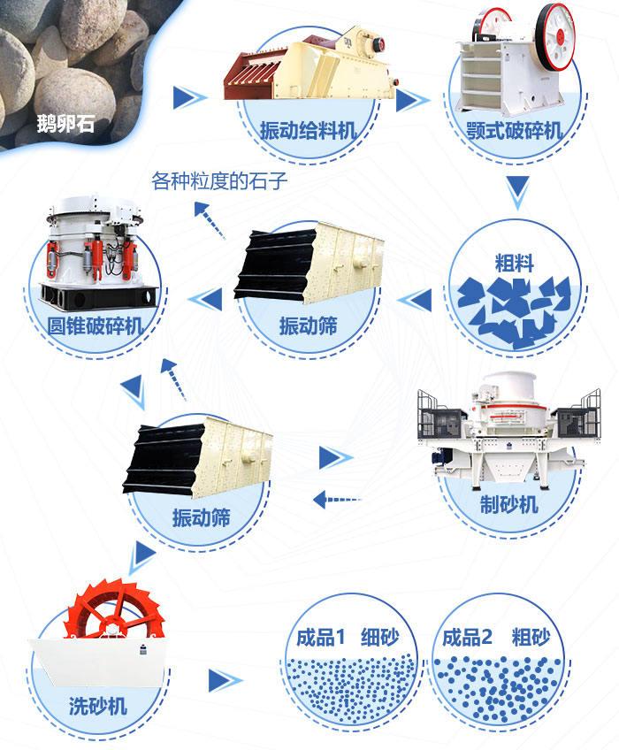 鹅卵石生产线流程图