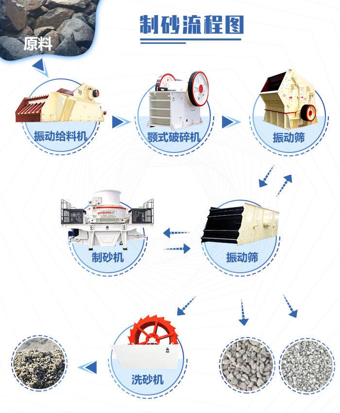 石子生产工艺示意图