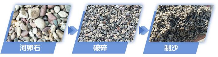 河卵石物料制沙成品展示