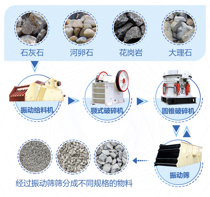 石料破碎生产线现场作业流程