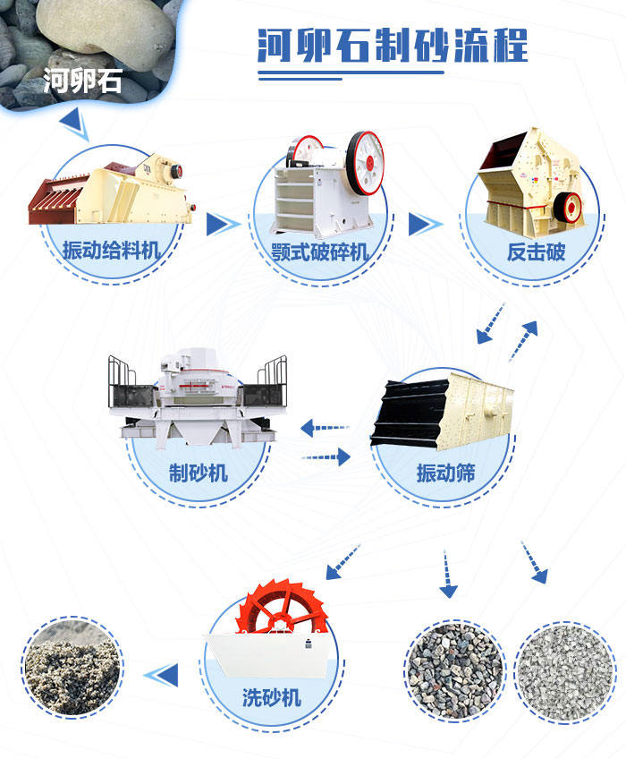 河卵石生产线中制砂工艺流程图