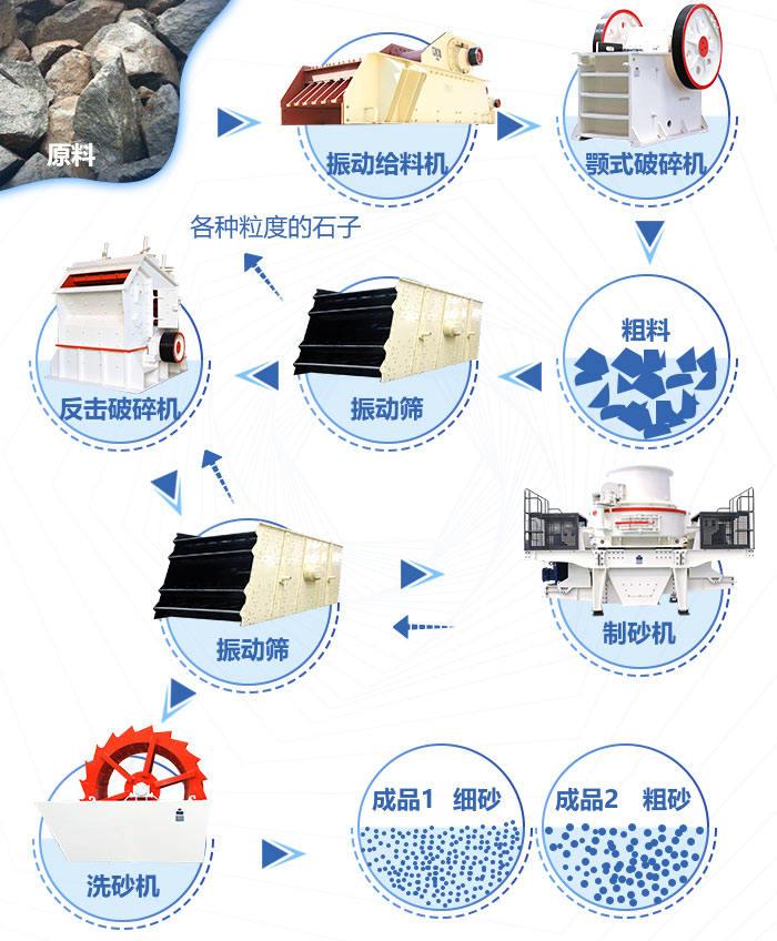 花岗岩制砂生产线流程