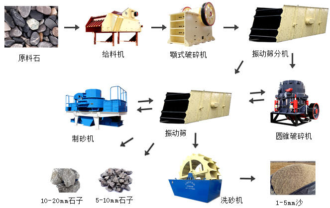 制砂生产线整套设备和流程