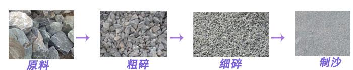 石灰石破碎制砂前后
