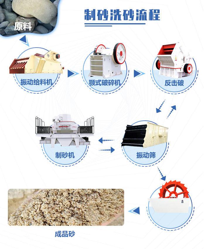 石头打沙生产流程图
