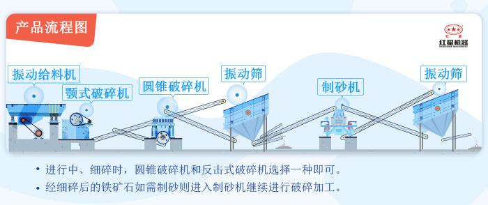 碎石设备生产线流程图