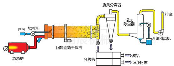 工业烘干机原理