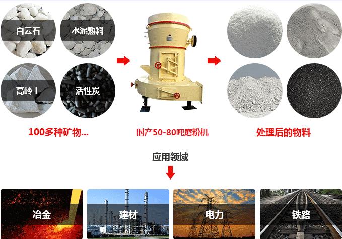 时产50-80吨磨粉机用途