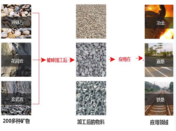 山石+鹅卵石破碎后用途