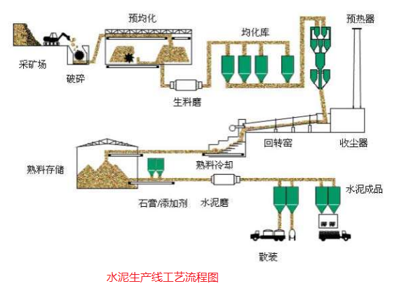 水泥生产线工艺流程图