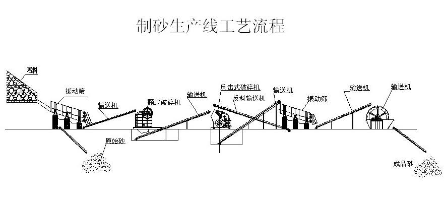 制砂生产线工艺图
