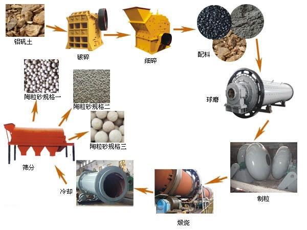 陶粒生产线工艺流程图