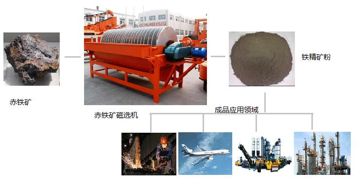 赤铁矿加工及成品用途