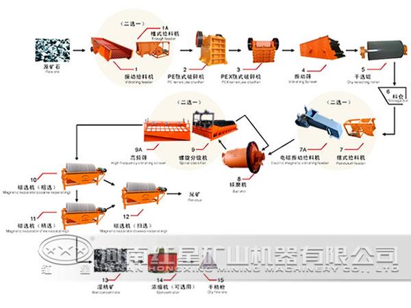 铁矿选矿流程