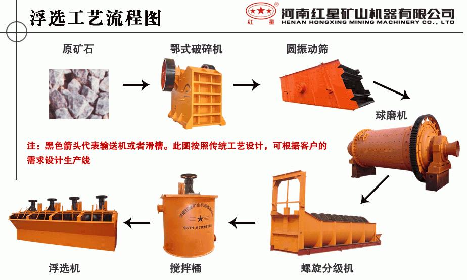 选矿生产线基本流程图
