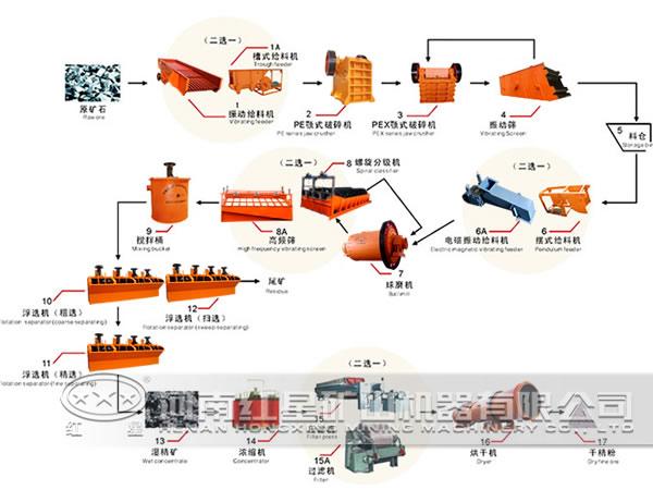 钨矿选矿生产线