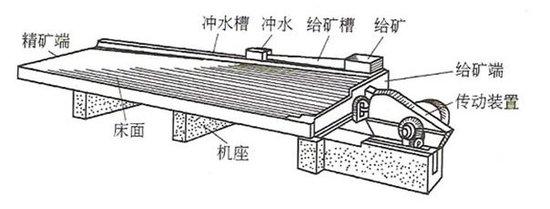 摇床结构图