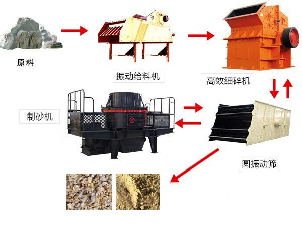 钢砂干法制砂工艺举例