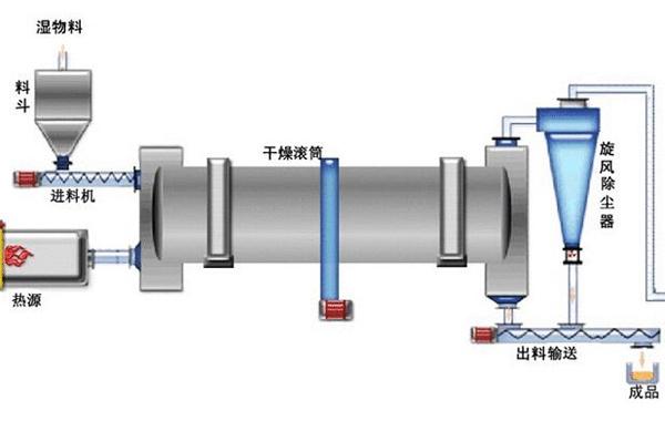 水渣烘干机结构图
