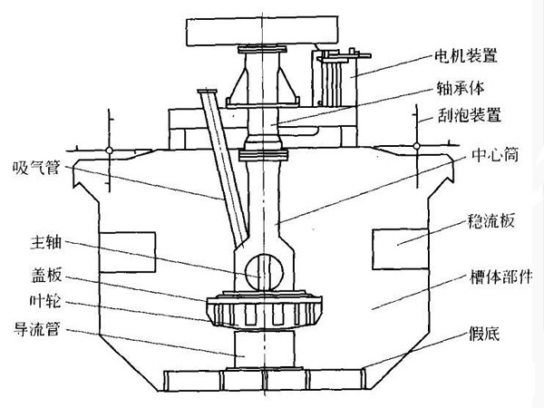 石英石浮选机结构图