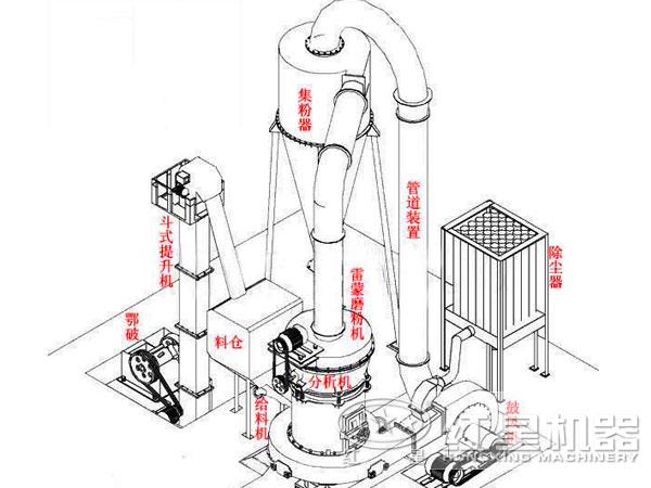 雷蒙粉磨机结构结构组成