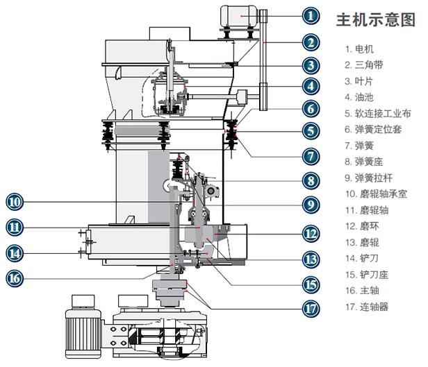 高强磨粉机结构