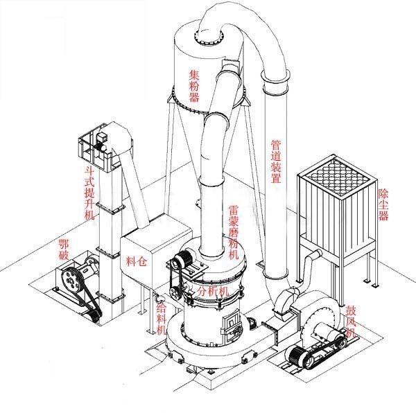 高压微粉磨结构