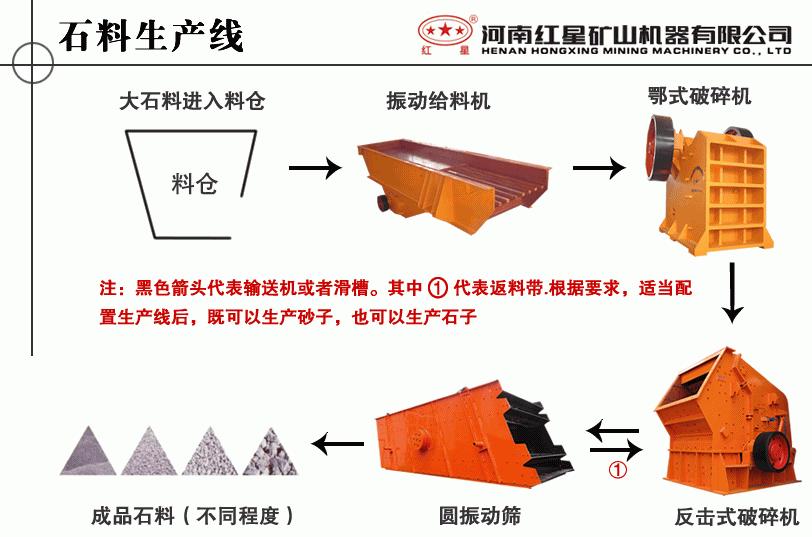 石料破碎工作流程示意图