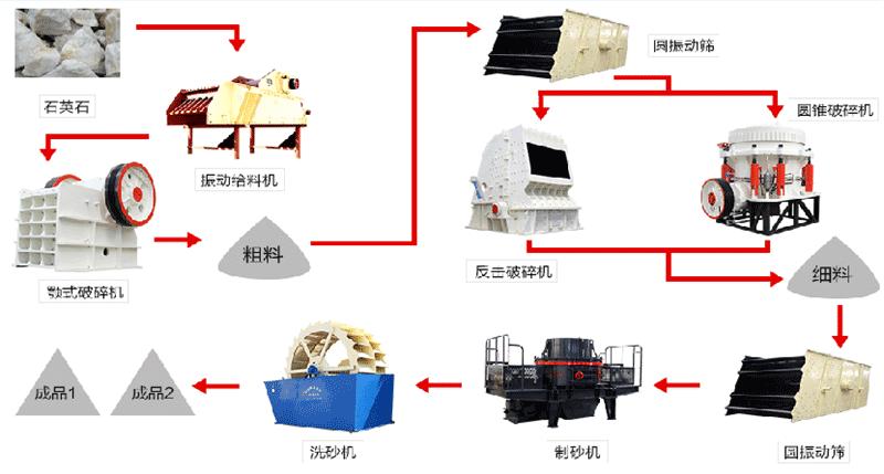 石英石制砂生产线工艺流程