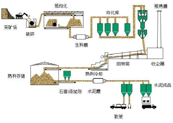 水泥生产线工艺流程