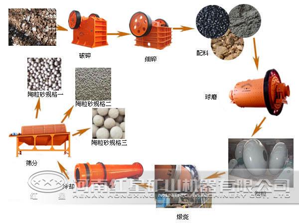 污泥陶粒砂设备