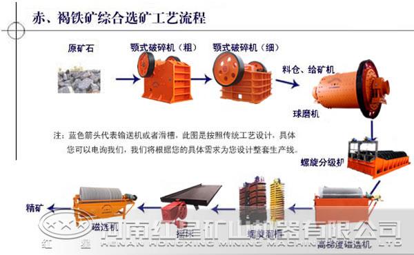 铁矿综合选矿工艺流程